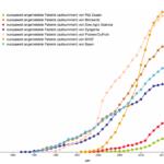 Vergleich der europaweit angemeldeten Patente der wichtigsten Biotech-Firmen (Rijk Zwaan, Monsanto, Dow Agro Science, Syngenta, Pioneer/DuPont, BASF, Bayer)